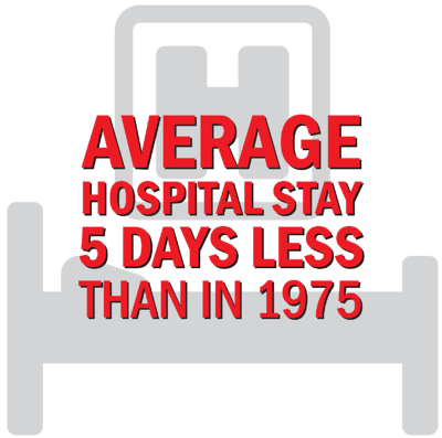 Average Hospital Stay-01