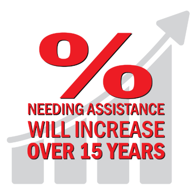 Percentage Needing Assistance-01